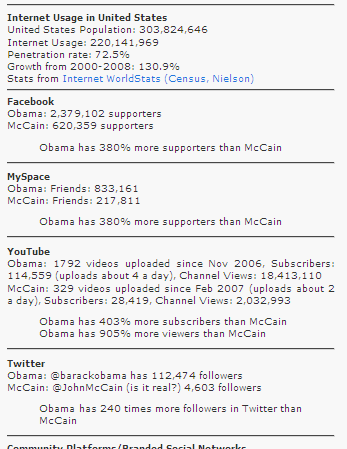 Online snap shot obama mccain